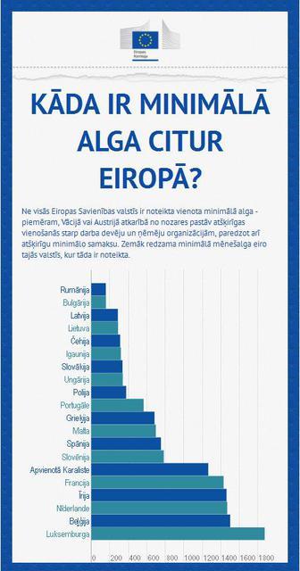 Kas notiek Pasaulē?, jeb ziņu apskati un to interpretējums - Page 2 Minimala-alga-Latvija.sized